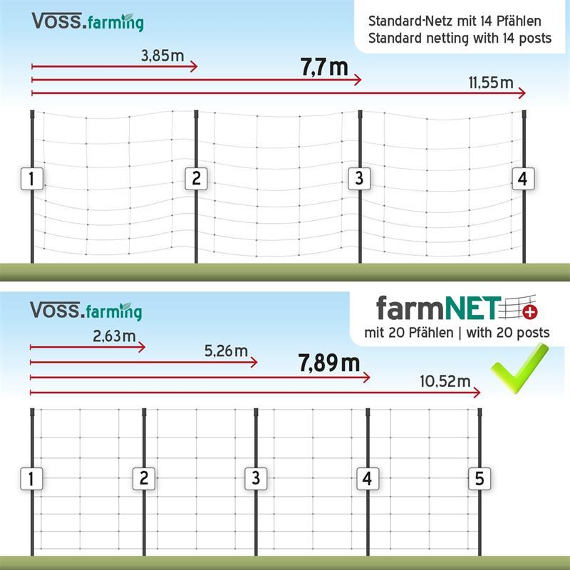 VOSS.farming-farmNET-plus-mit-20-Standpfaehlen.jpg